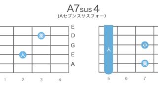 A7sus4(Aセブンサスフォー)のギターコードの押さえ方・指板図・構成音