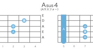 Asus4(Aサスフォー)のギターコードの押さえ方・指板図・構成音