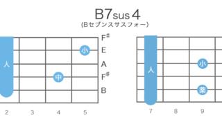 B7sus4(Bセブンサスフォー)のギターコードの押さえ方・指板図・構成音