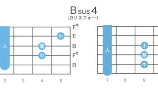 Bsus4(Bサスフォー)のギターコードの押さえ方・指板図・構成音