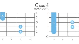 Csus4(Cサスフォー)のギターコードの押さえ方・指板図・構成音