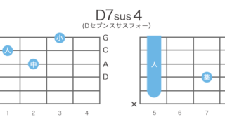 D7sus4(Dセブンサスフォー)のギターコードの押さえ方・指板図・構成音