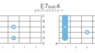 E7sus4(Eセブンサスフォー)のギターコードの押さえ方・指板図・構成音