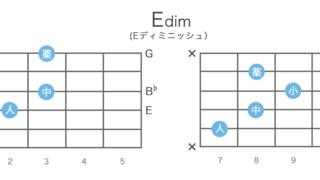 Edim(Eディミニッシュ)のギターコードの押さえ方・指板図・構成音