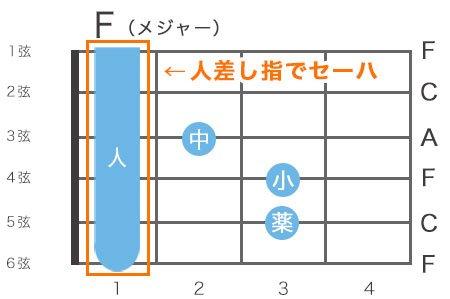 ギターのFメジャーコードの指板図